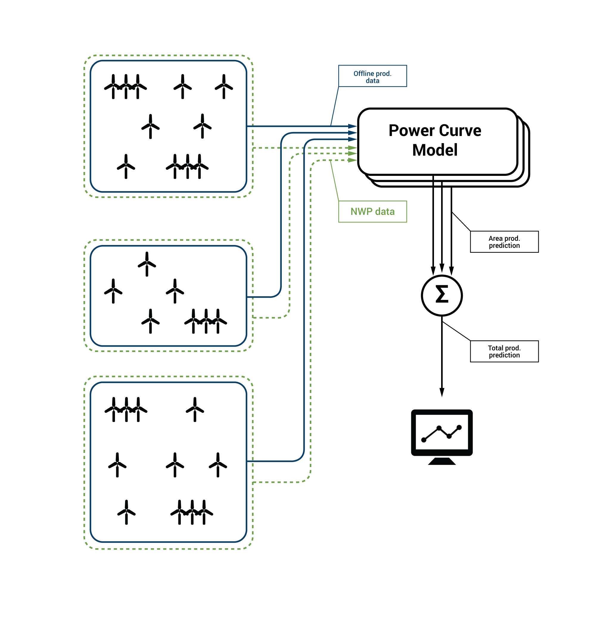 Example configuration 1: Potential electricity traderssetup - off-line mode with changing portfolio of wind farms