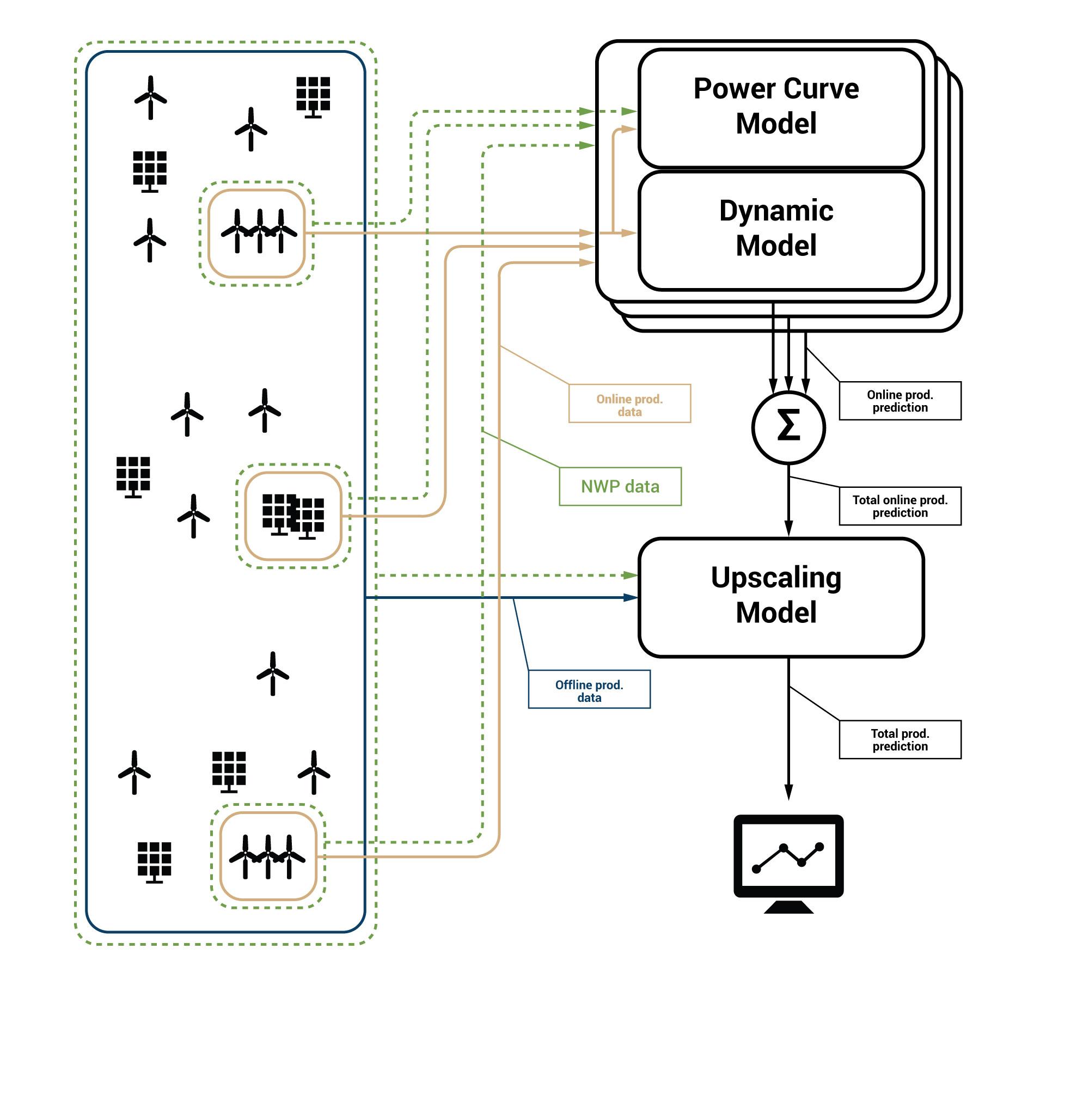 Example configuration 2