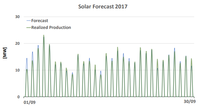 Example of the SolarFOR engine forecast.